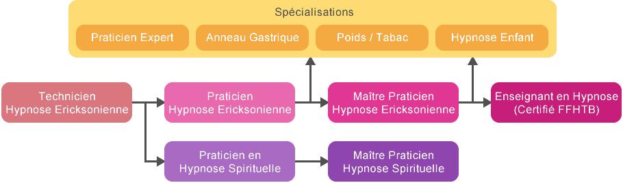 schema_cursus_hypnose